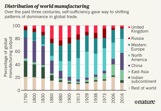 Global distribution of manufacturing since…