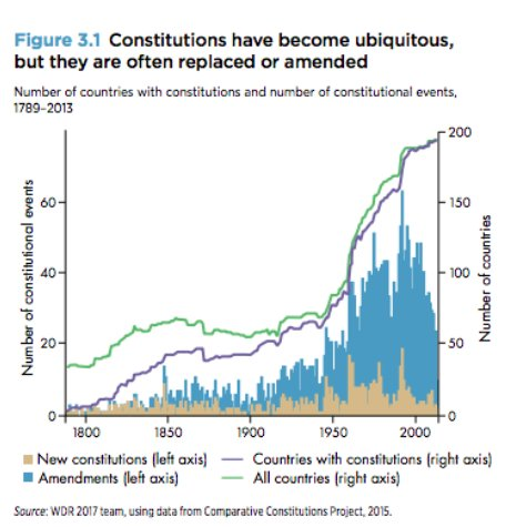 Spread of global constitutionalism surges…