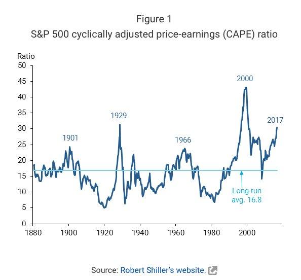 S&P500 P/E ratios since 1880…